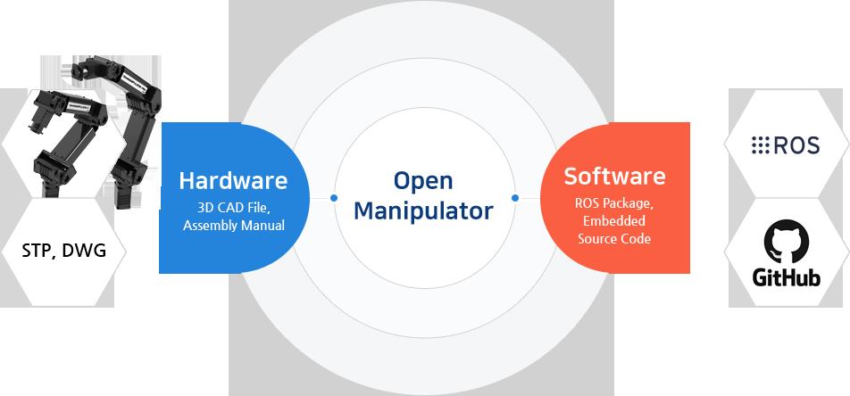 OpenManipulator-PRO (RM-P60-RNH)